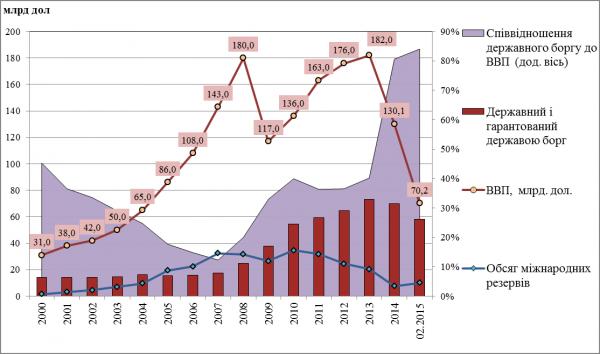 Співвідношення боргових зобов'язань України, міжнародних резервів та ВВП у 2000-2015 роках (на кінець року) [Міністерство Фінансів України, НБУ].