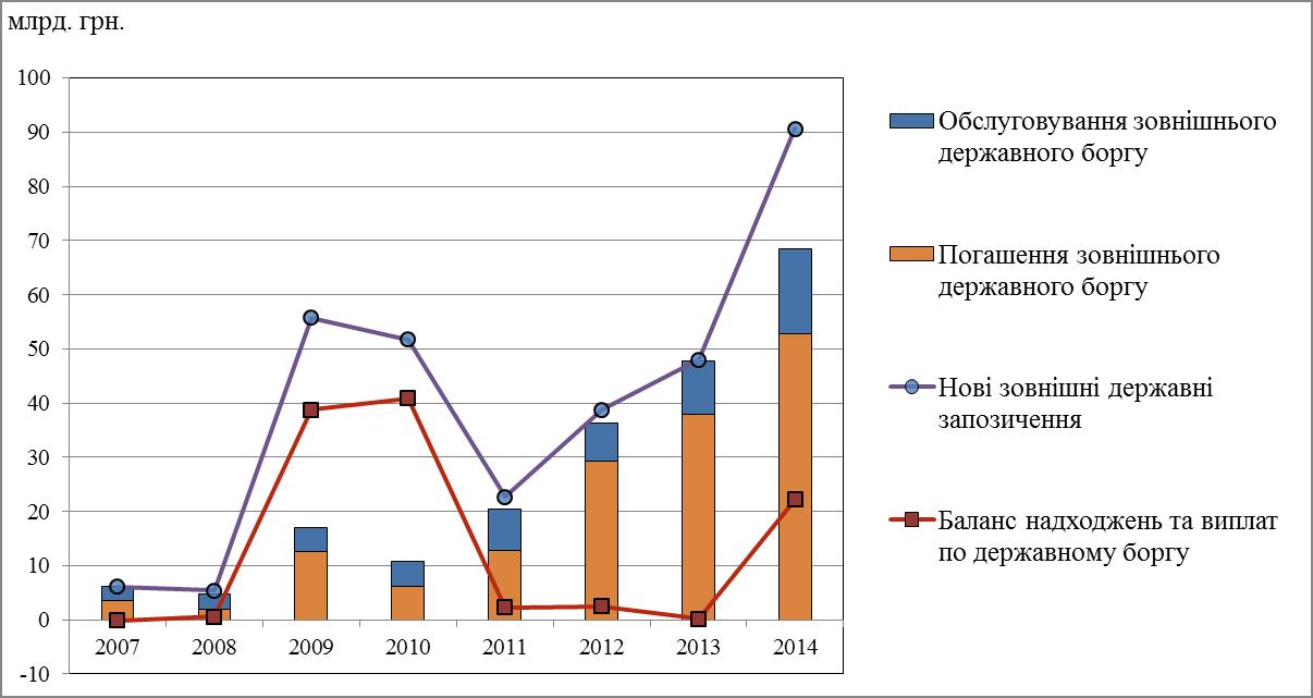 Баланс платежів та надходжень по державному боргу України в 2007-2014 роках [Державна казначейська служба України].