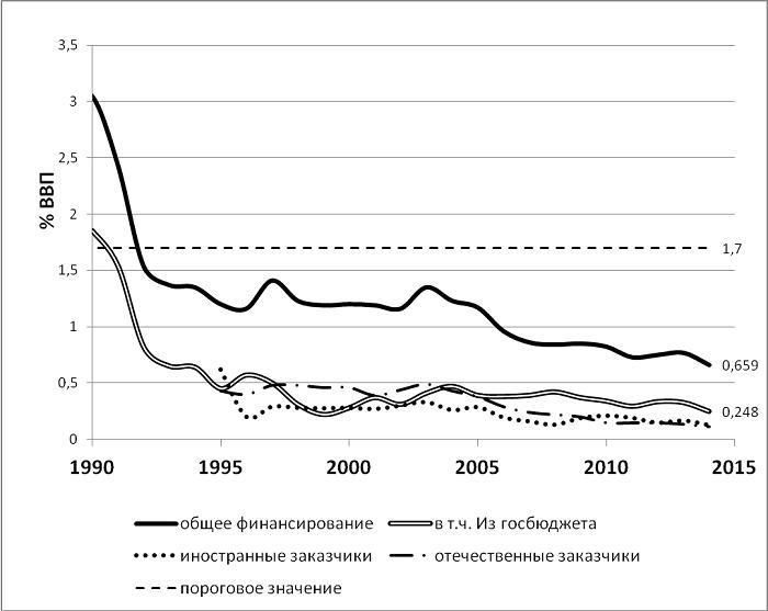 Фінансування науки в Україні з різних джерел у відсотках ВВП. Показаний на малюнку поріг 1,7% ВВП — значення, починаючи з якого, згідно з думкою наукознавців, можна розраховувати на суттєву економічну функцію науки. Якщо ж наукоємність ВВП нижче, наука здатна виконувати лише соціокультурну функцію.