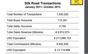 Об'єми продажу на сайті Silk Road від початку і до закриття сайту (з матеріалів слідства над Россом Ульбріхтом).