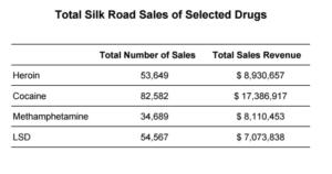 Кількість транзакцій та загальні суми продажів на Silk Road героїну, кокаїну, метамфетаміну та LSD (з матеріалів слідства над Россом Ульбріхтом).