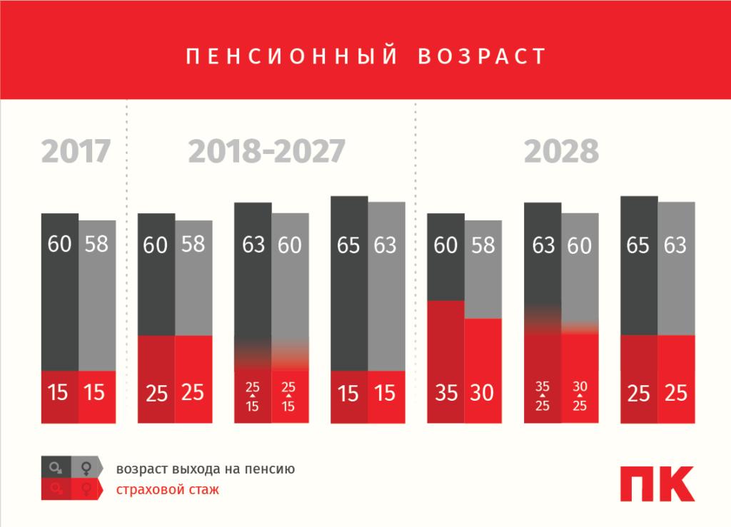 Пенсионная реформа пенсионный возраст инфографика
