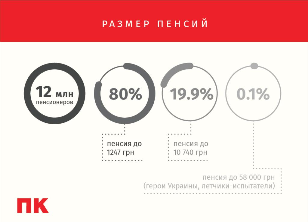 Пенсионная реформа размер пенсий инфографика