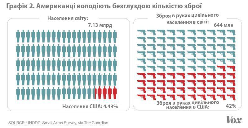 2_guns_per_capita