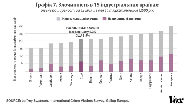 7_CRIME_15_COUNTRIES_US